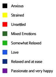 Colours And Moods mood color chart